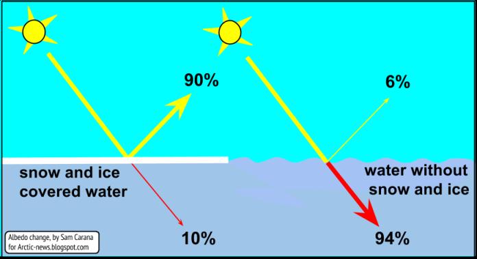O Albedo é o efeito de reflexão da luz solar. Com o derretimento do gelo e da neve, diminui o efeito de Albedo e a quantidade de superfície escura e absorvente de calor é maior. 90% da radiação solar é reflectida pela superfície da água quando coberta de gelo e neve, mas apenas 6% é reflectido após o gelo derreter e a água encontrar-se a descoberto.
