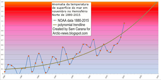 Anomalia da Temperatura de Superfície do Mar
