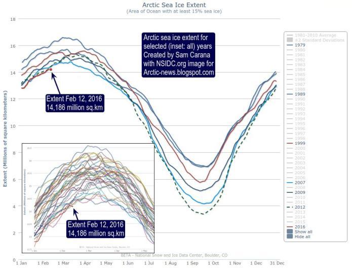 Extenção do gelo marinho no Ártico Fevereiro 2016