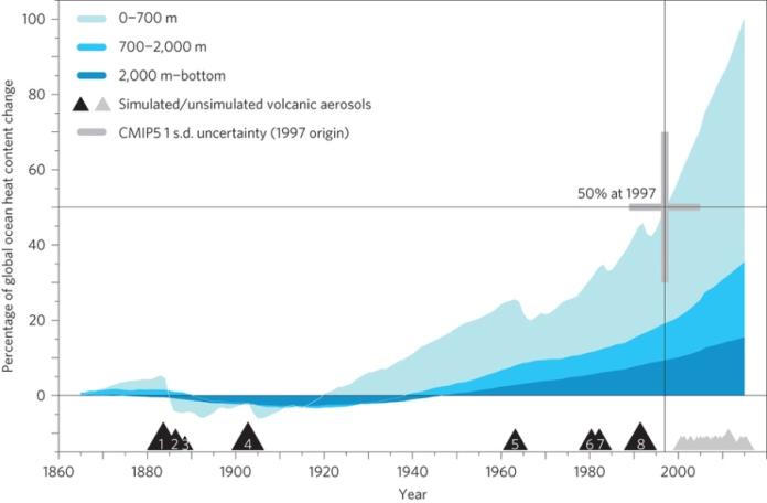 Acumulação de calor pelo oceano global